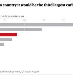 Concrete Carbon Emissions